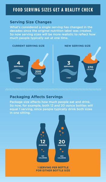 FDA Serving Size Changes